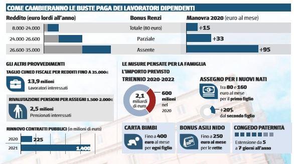 legge di bilancio 40 euro lavoratori dipendenti