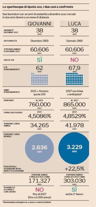 pensioni esclusi quota 100