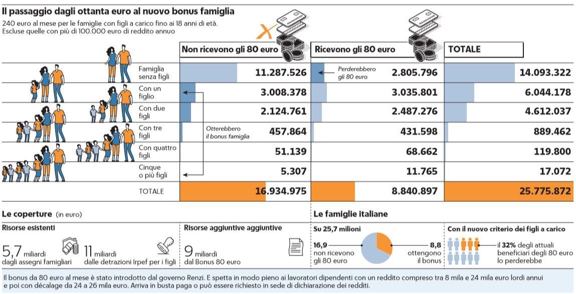 piano governo 80 euro bonus famiglia