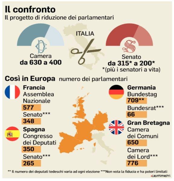 quanto risparmio taglio parlamentari