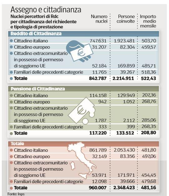 reddito di cittadinanza assegno ottobre