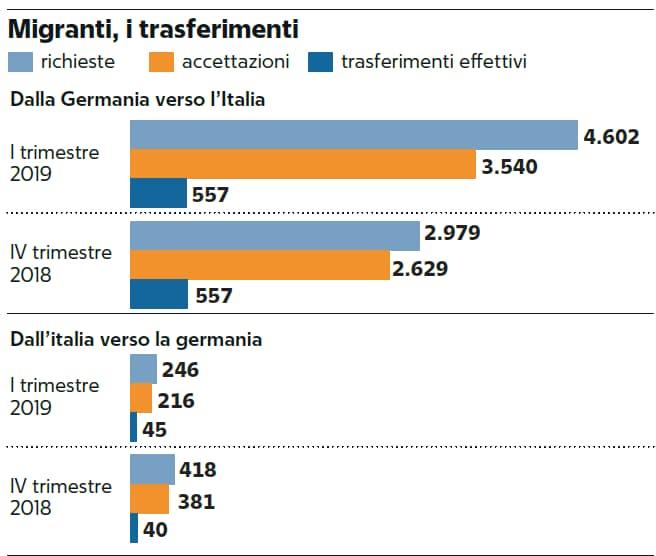 salvini migranti germania charter - 6