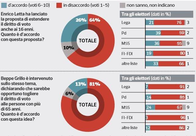 sondaggi ipsos