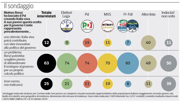 sondaggi italia viva