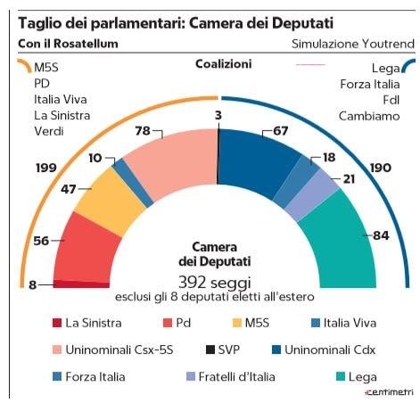 sondaggio voto taglio dei parlamentari