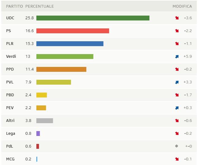 svizzera elezioni