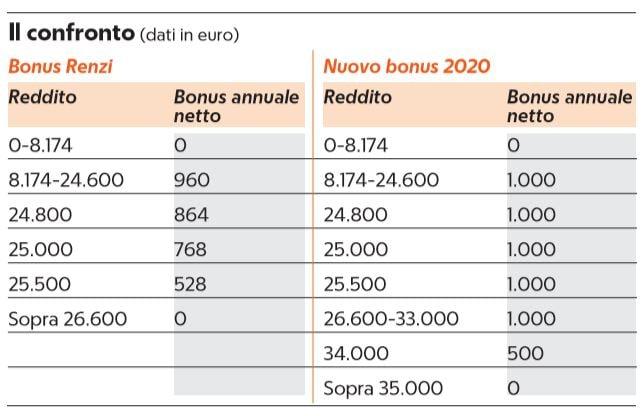 taglio cuneo fiscale bonus renzi