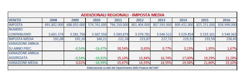 borgonzoni addizionale regionale irpef - 6