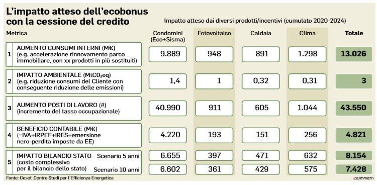 ecobonus ristrutturazioni bonus facciate