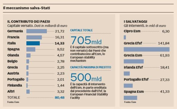meccanismo europeo di stabilità fondo salva stati mes esm