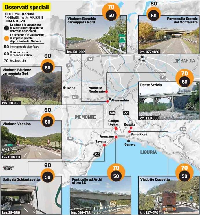 otto viadotti a rischio crollo