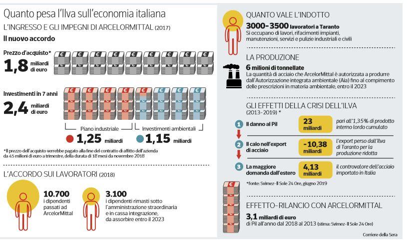 quanto pesa ilva sull'economia italiana