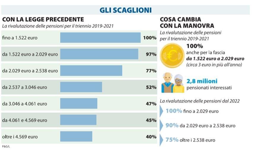 rivalutazione pensioni 3 euro l'anno