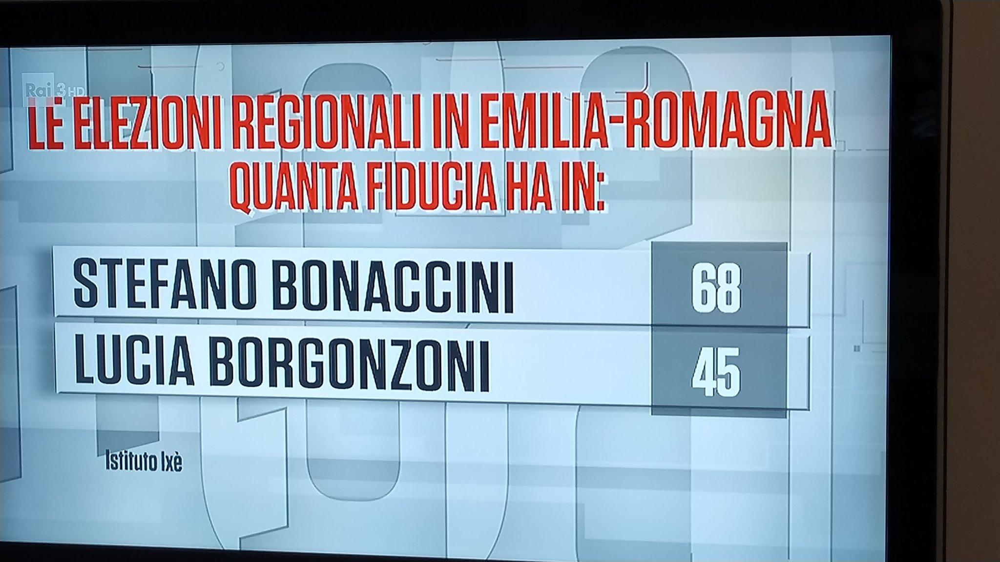 sondaggi emilia romagna bonaccini borgonzoni 1