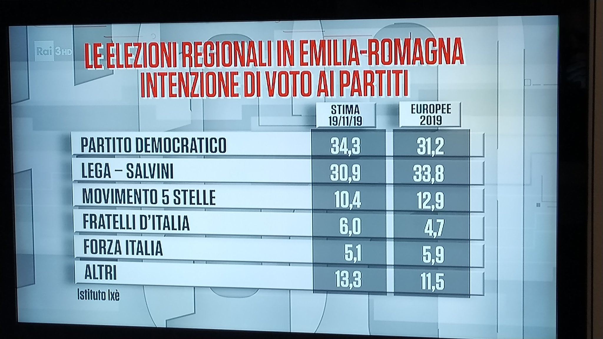 sondaggi emilia romagna bonaccini borgonzoni 3