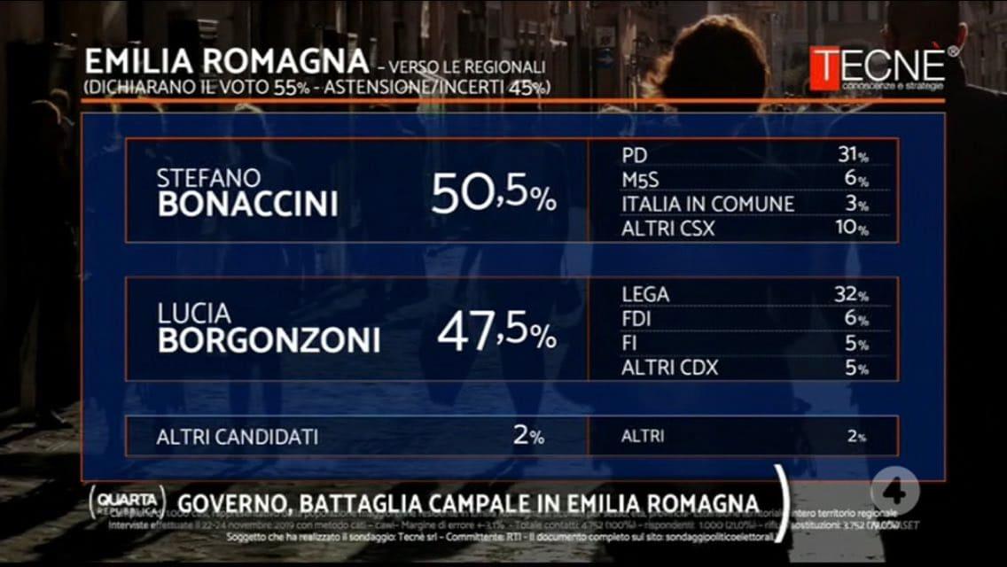 sondaggi emilia romagna bonaccini borgonzoni