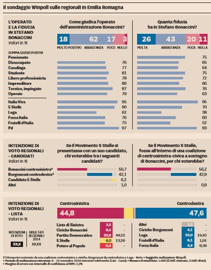 sondaggio winpoll regionali emilia