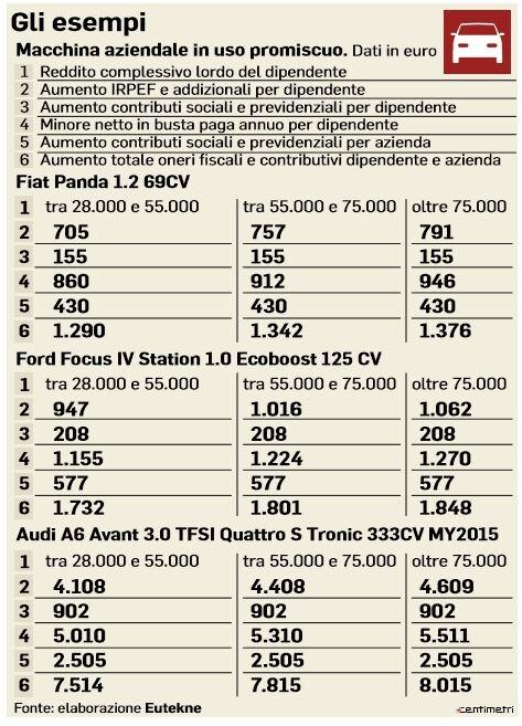 tassa auto aziendale cosa cambia