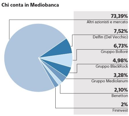 unicredit mediobanca