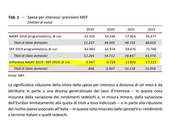 borghi gualtieri interessi passivi spesa risparmio - 1