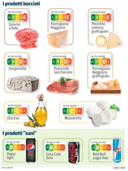 nutri score unione europea parmigiano prosciutto