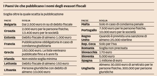 paesi ue nomi evasori fiscali