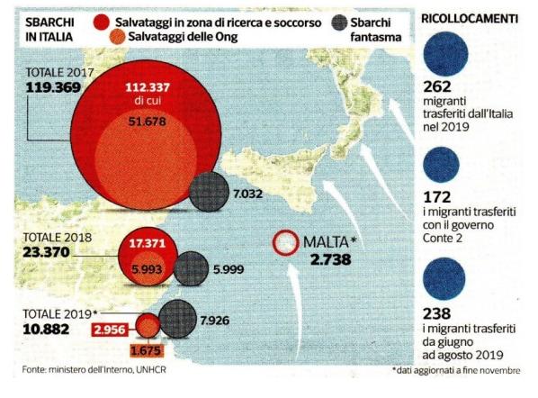 patto malta ridistribuzione migranti