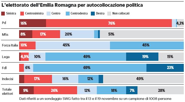 sondaggi emilia - photo #7
