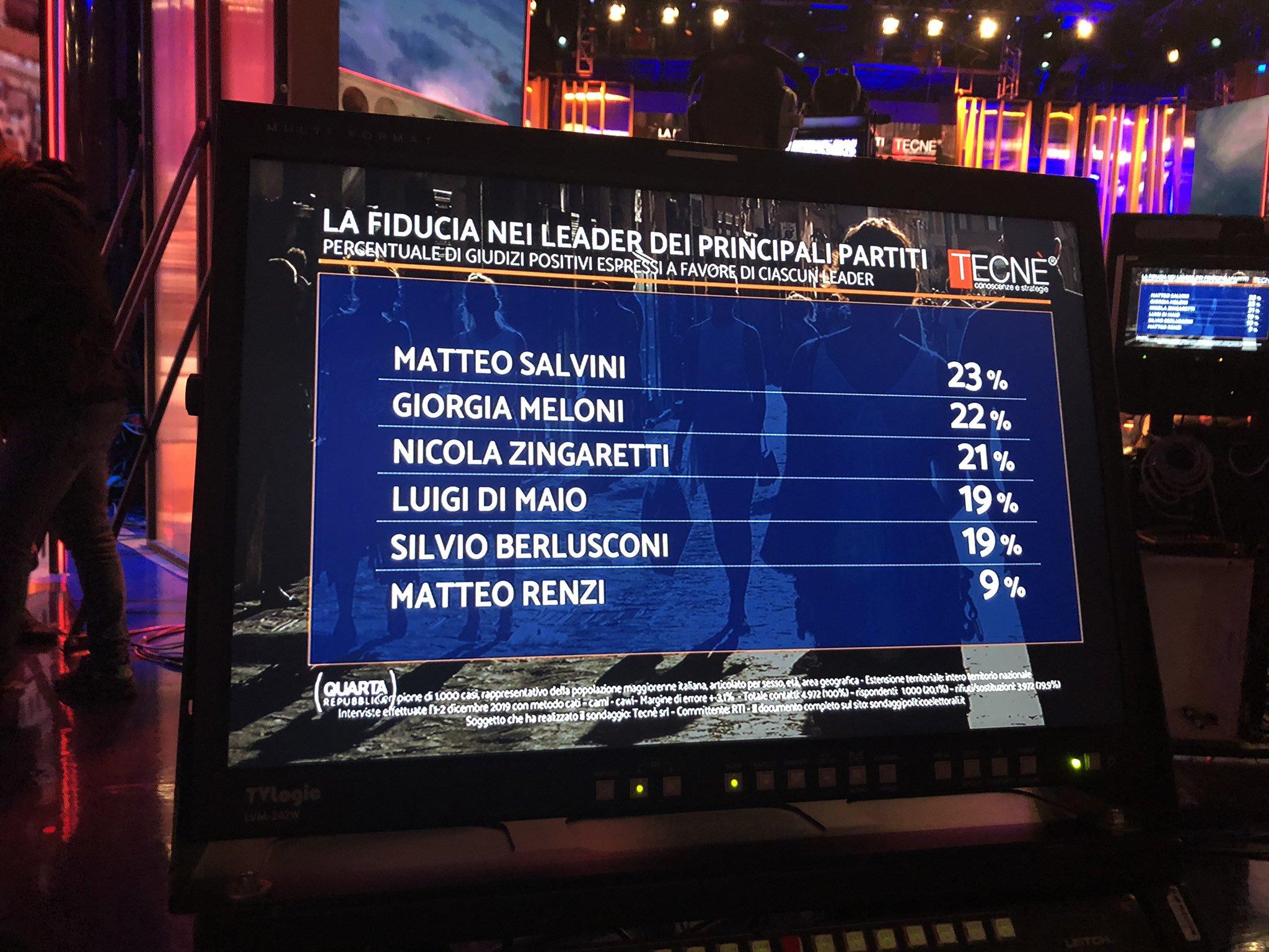 sondaggi quarta repubblica 2