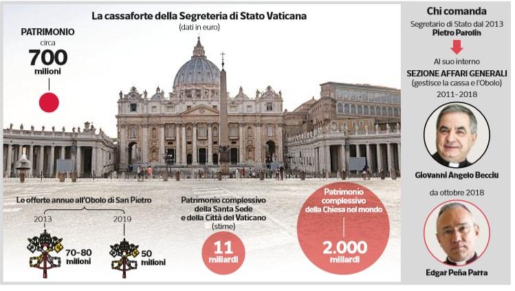 vaticano 700 milioni offerte