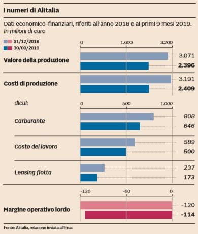 La nuova Alitalia solo con il sì Ue