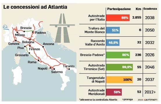 autostrade revoca concessione