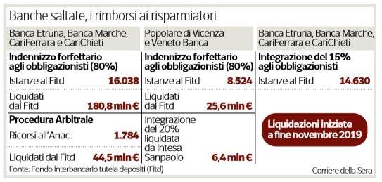 Banca Popolare di Bari: l'offerta per il salvataggio