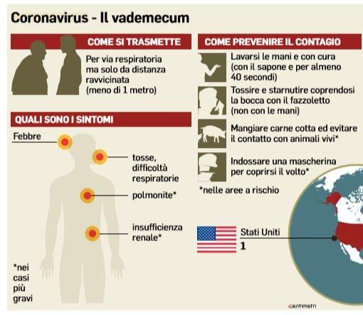 sintomi coronavirusa