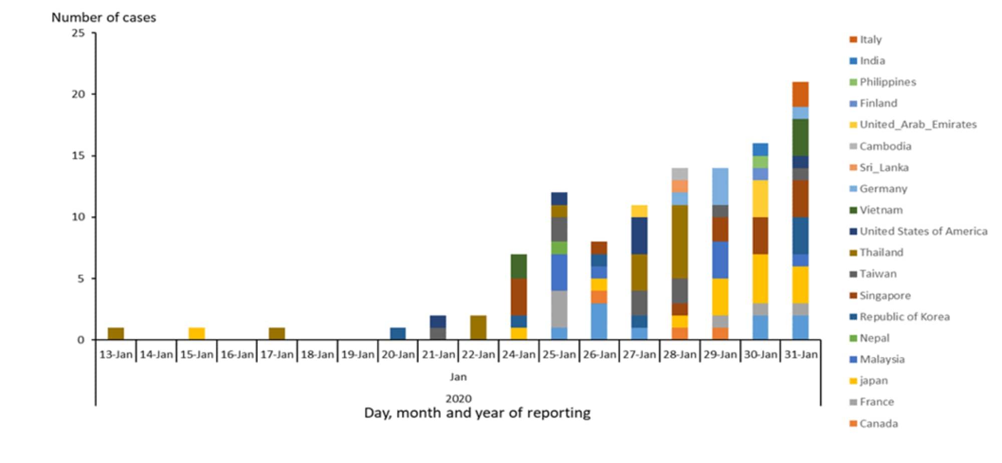 coronavirus emergenza nazionale - 1