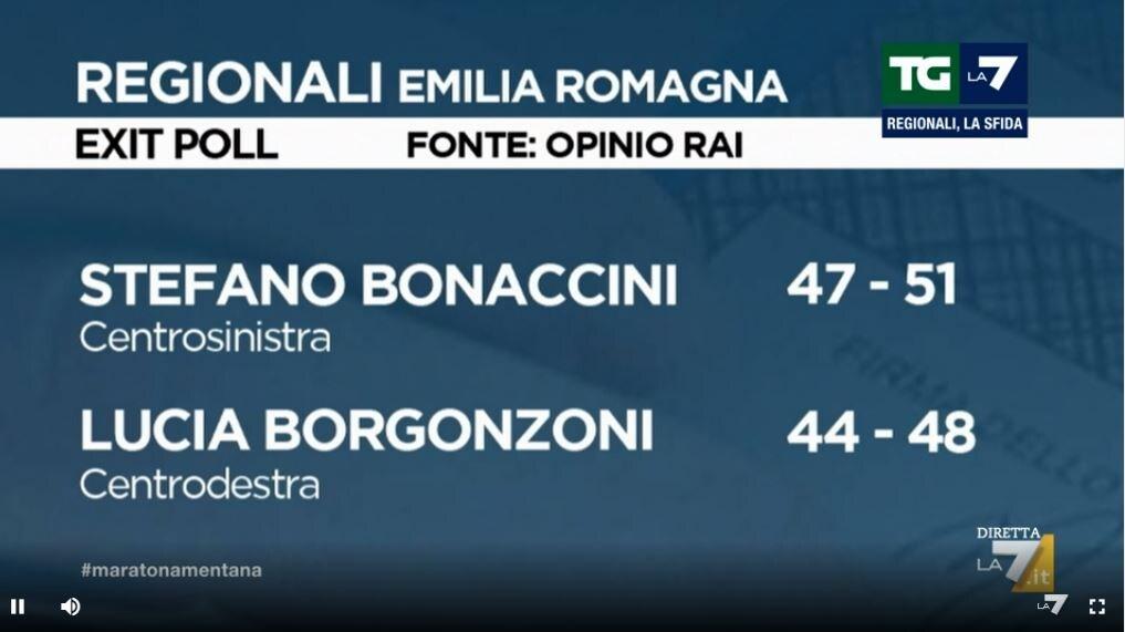 exit poll emilia romagna risultati