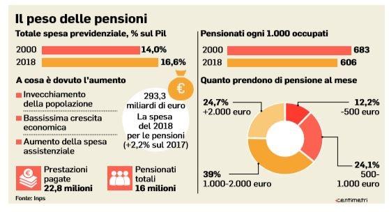 pensioni autonomi contributivo