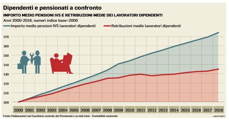 pensioni retribuzioni