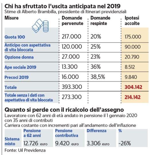 pensioni ricalcolo riduzione assegni