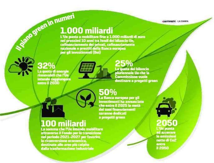 piano green mille miliardi unione europea