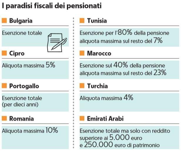 portogallo tasse pensioni paradisi fiscali pensionati