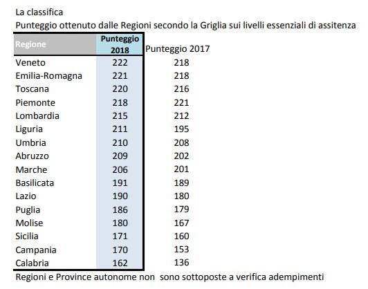 salvini borgonzoni irpef veneto emilia romagna -2