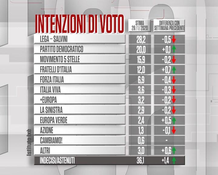 sondaggi cartabianca