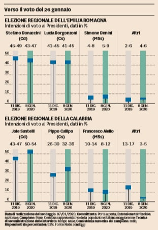 sondaggi emilia-romagna calabria