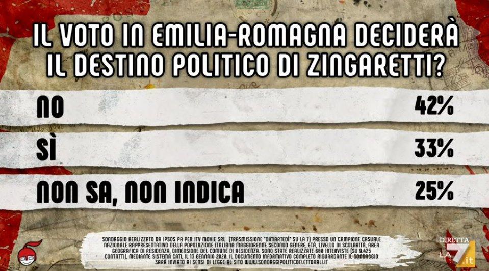 sondaggi emilia-romagna governo 3