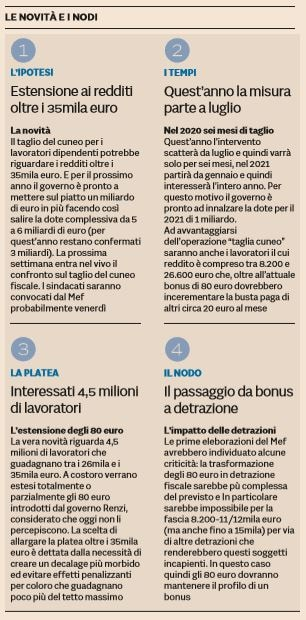 taglio cuneo fiscale 35mila euro