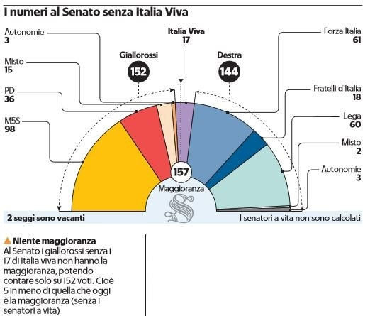 conte responsabili italia viva