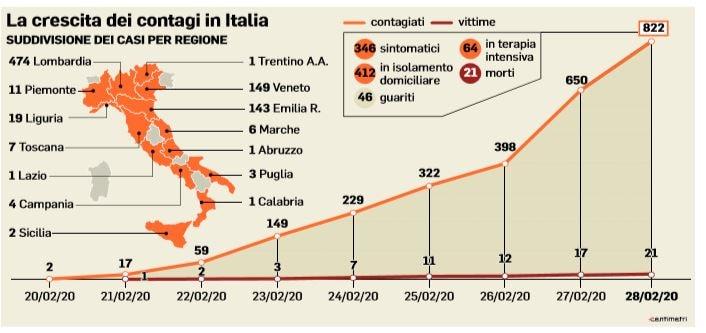 coronavirus contagi italia