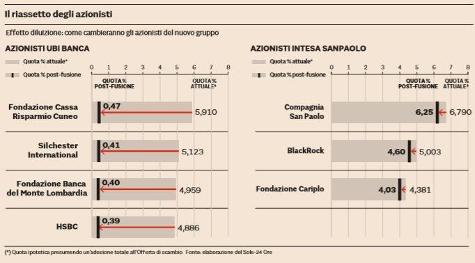 Intesa Sanpaolo – Ubi Banca, il matrimonio alla prova dei pi