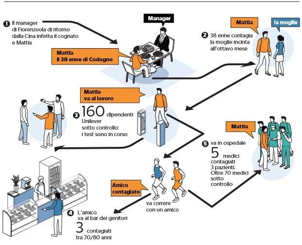 «Il Coronavirus circola a Codogno almeno da metà gennaio»